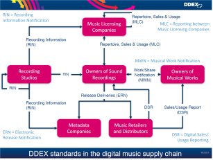 ddex-value-chain